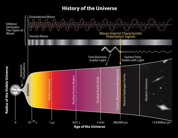 History of the universe graphic