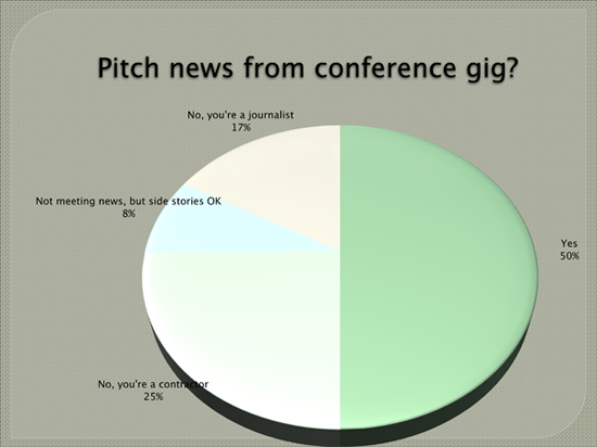 Fifty percent of the audience thought pitching news from a paid conference gig was ethically OK.